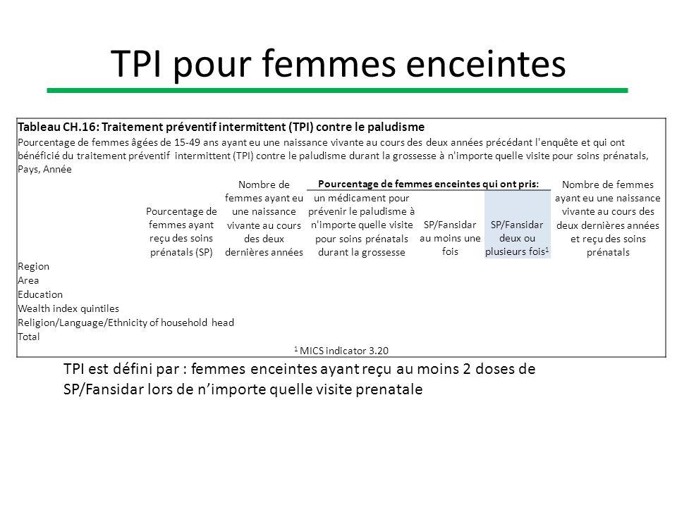 Tableau CH.16: Traitement préventif intermittent (TPI) contre le paludisme Pourcentage de femmes âgées de 15-49 ans ayant eu une naissance vivante au