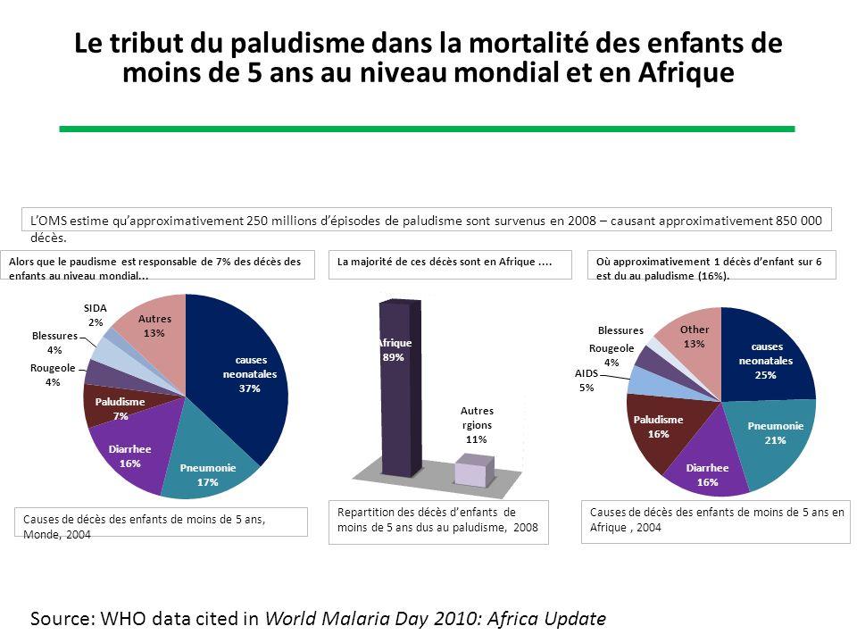 Alors que le paudisme est responsable de 7% des décès des enfants au niveau mondial... Causes de décès des enfants de moins de 5 ans, Monde, 2004 La m