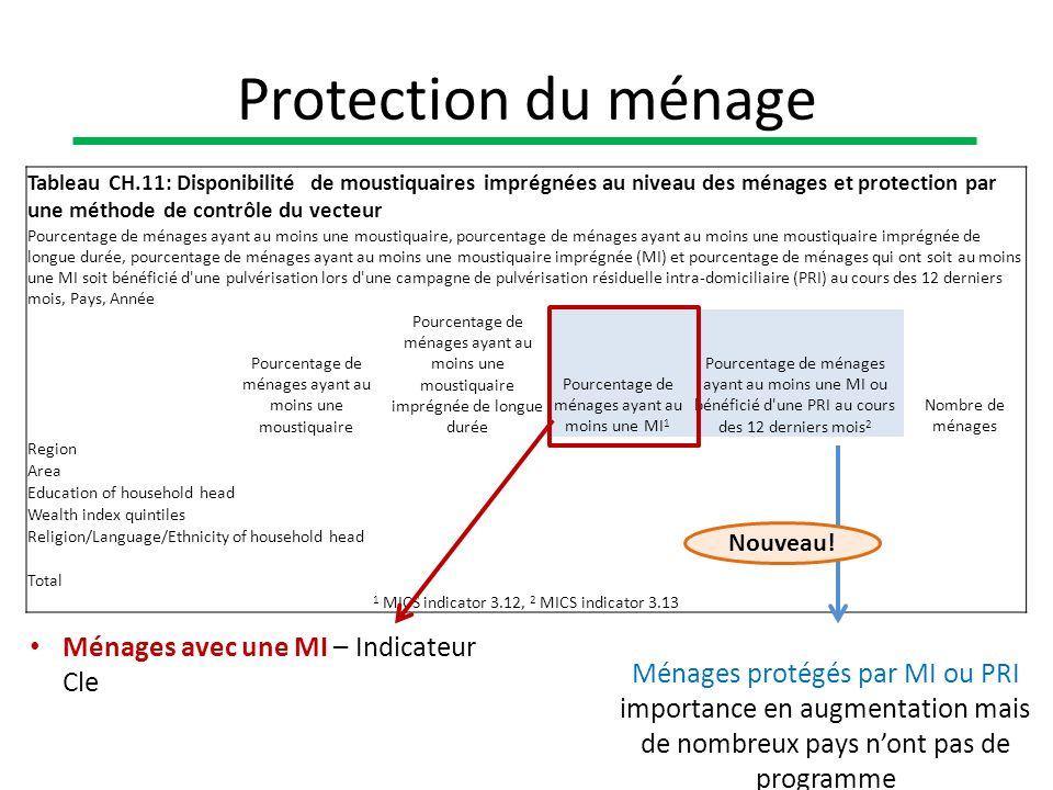Tableau CH.11: Disponibilité de moustiquaires imprégnées au niveau des ménages et protection par une méthode de contrôle du vecteur Pourcentage de mén