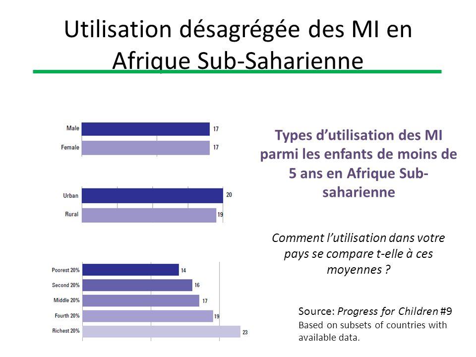 Utilisation désagrégée des MI en Afrique Sub-Saharienne Types dutilisation des MI parmi les enfants de moins de 5 ans en Afrique Sub- saharienne Comme