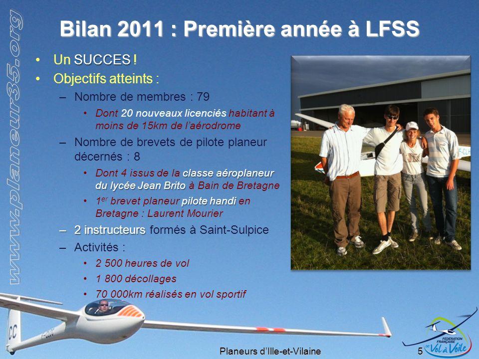 Planeurs dIlle-et-Vilaine 5 Bilan 2011 : Première année à LFSS SUCCESUn SUCCES ! Objectifs atteints : –Nombre de membres : 79 Dont 20 nouveaux licenci