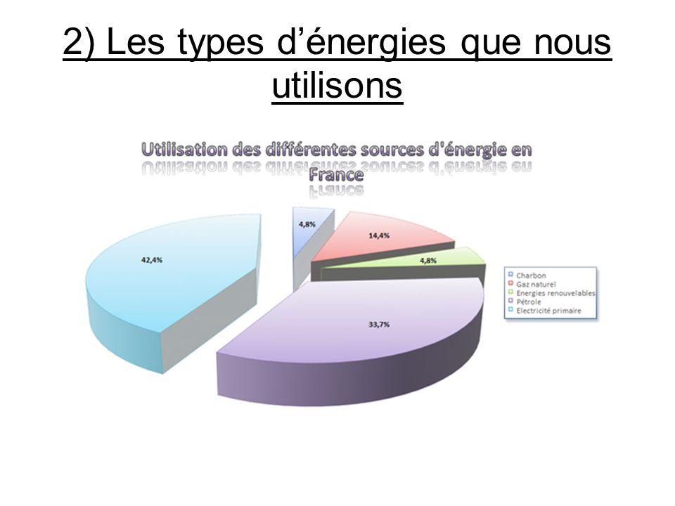 2) Les types dénergies que nous utilisons