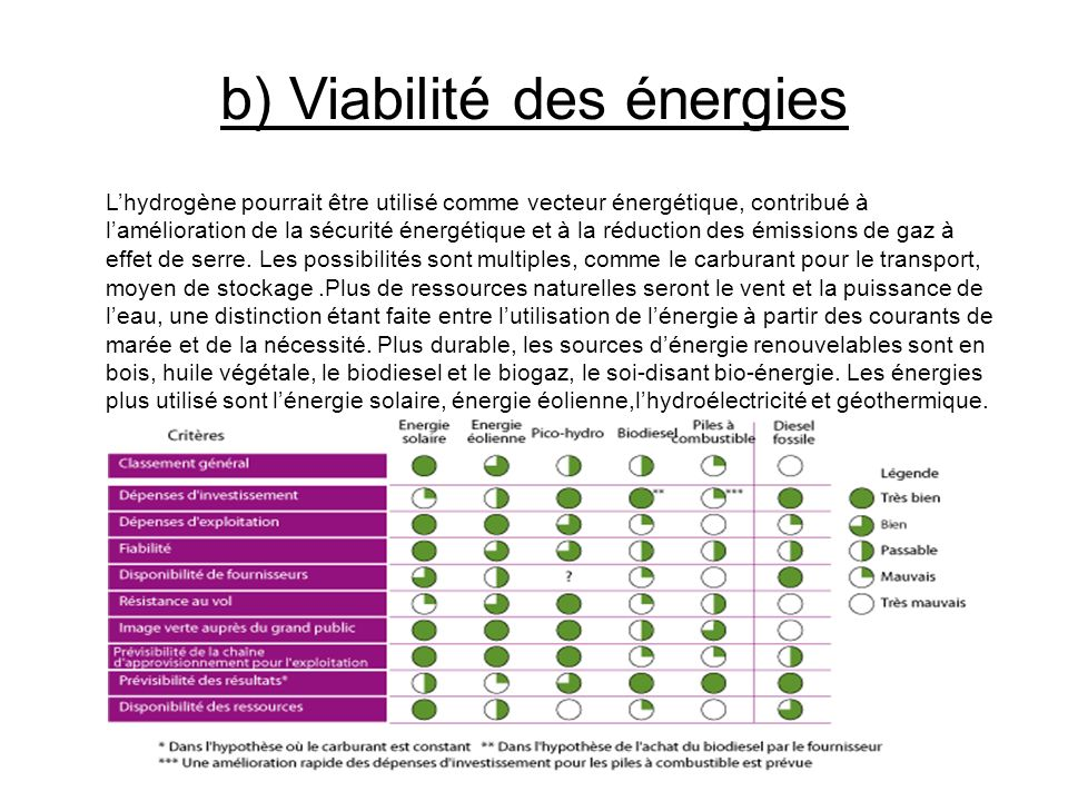 b) Viabilité des énergies Lhydrogène pourrait être utilisé comme vecteur énergétique, contribué à lamélioration de la sécurité énergétique et à la réd