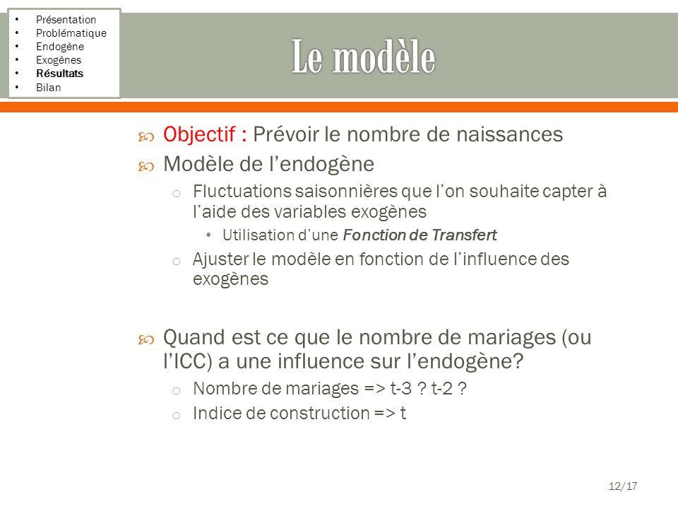 Présentation Problématique Endogène Exogènes Résultats Bilan Objectif : Prévoir le nombre de naissances Modèle de lendogène o Fluctuations saisonnière