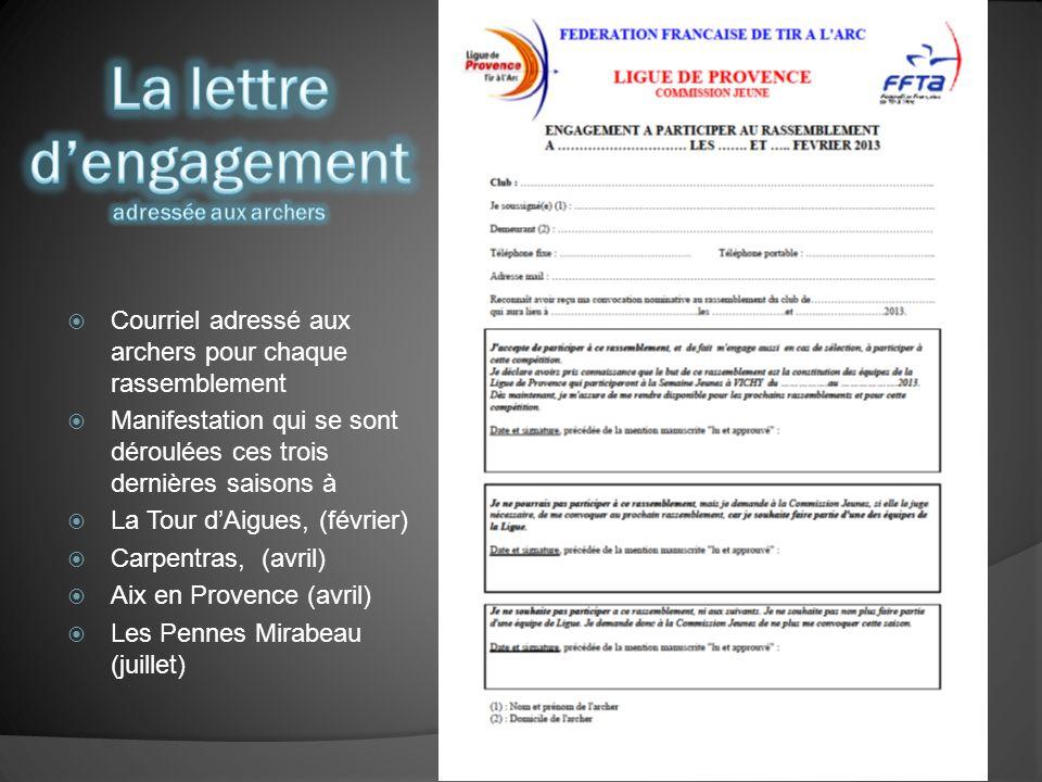 Courriel adressé aux archers pour chaque rassemblement Manifestation qui se sont déroulées ces trois dernières saisons à La Tour dAigues, (février) Carpentras, (avril) Aix en Provence (avril) Les Pennes Mirabeau (juillet)