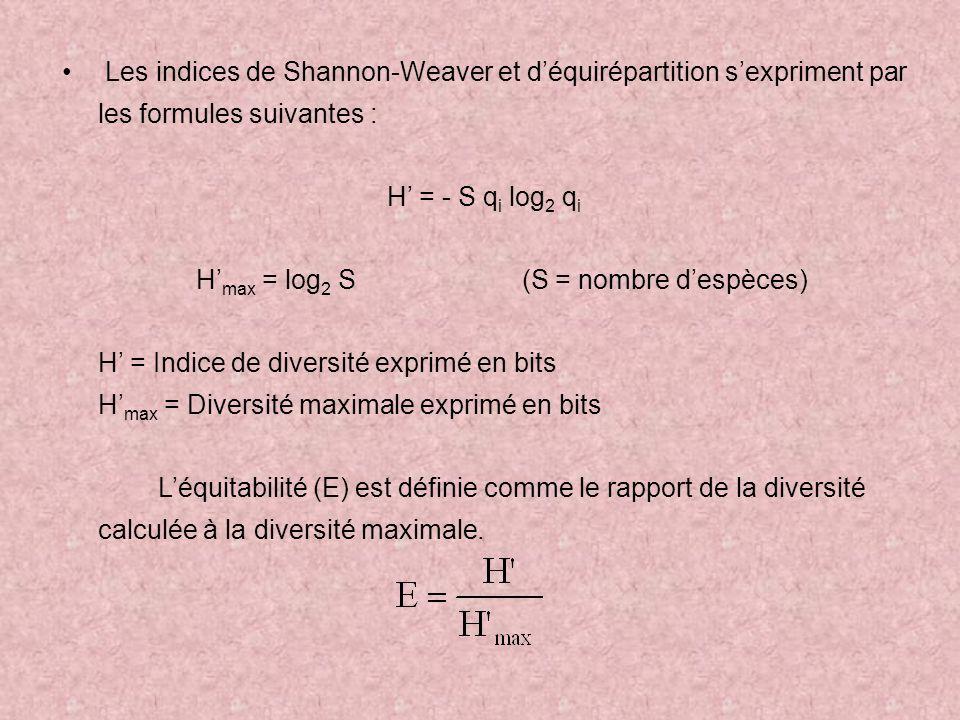 Les indices de Shannon-Weaver et déquirépartition sexpriment par les formules suivantes : H = - S q i log 2 q i H max = log 2 S (S = nombre despèces) H = Indice de diversité exprimé en bits H max = Diversité maximale exprimé en bits Léquitabilité (E) est définie comme le rapport de la diversité calculée à la diversité maximale.