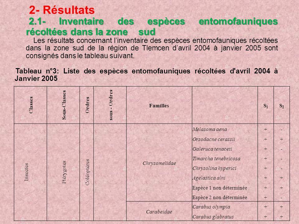 2- Résultats 2.1- Inventaire des espèces entomofauniques récoltées dans la zone sud 2.1- Inventaire des espèces entomofauniques récoltées dans la zone sud Les résultats concernant linventaire des espèces entomofauniques récoltées dans la zone sud de la région de Tlemcen davril 2004 à janvier 2005 sont consignés dans le tableau suivant.