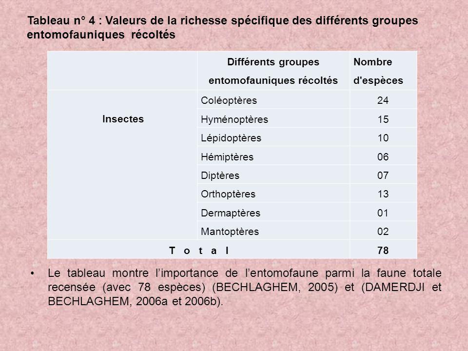 Le tableau montre limportance de lentomofaune parmi la faune totale recensée (avec 78 espèces) (BECHLAGHEM, 2005) et (DAMERDJI et BECHLAGHEM, 2006a et