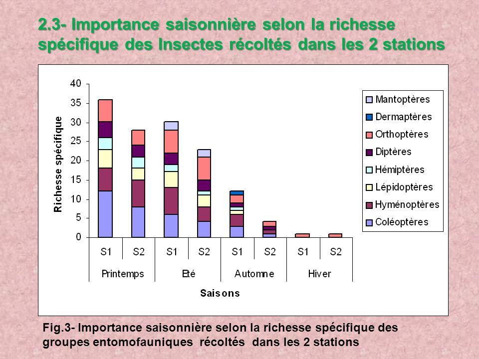 2.3- Importance saisonnière selon la richesse spécifique des Insectes récoltés dans les 2 stations Fig.3- Importance saisonnière selon la richesse spé