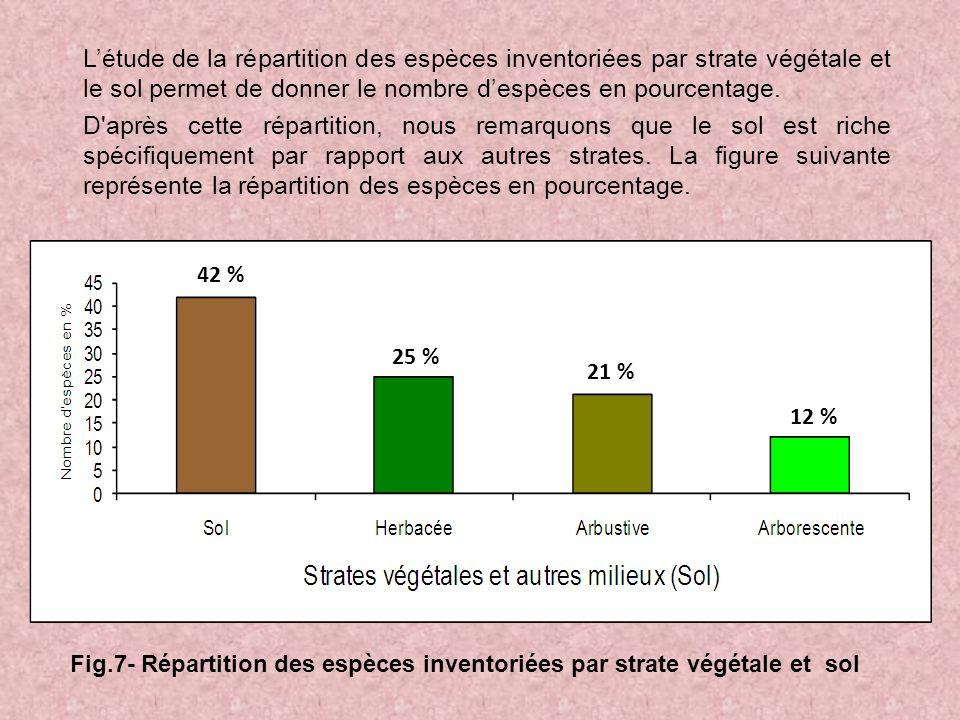Létude de la répartition des espèces inventoriées par strate végétale et le sol permet de donner le nombre despèces en pourcentage.