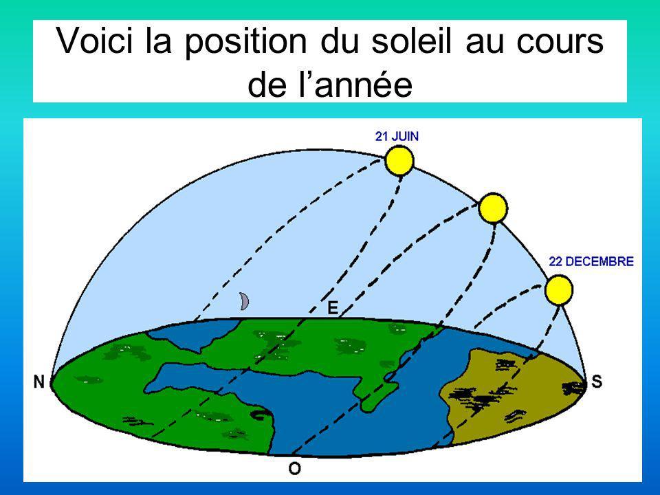 Voici la position du soleil au cours de lannée