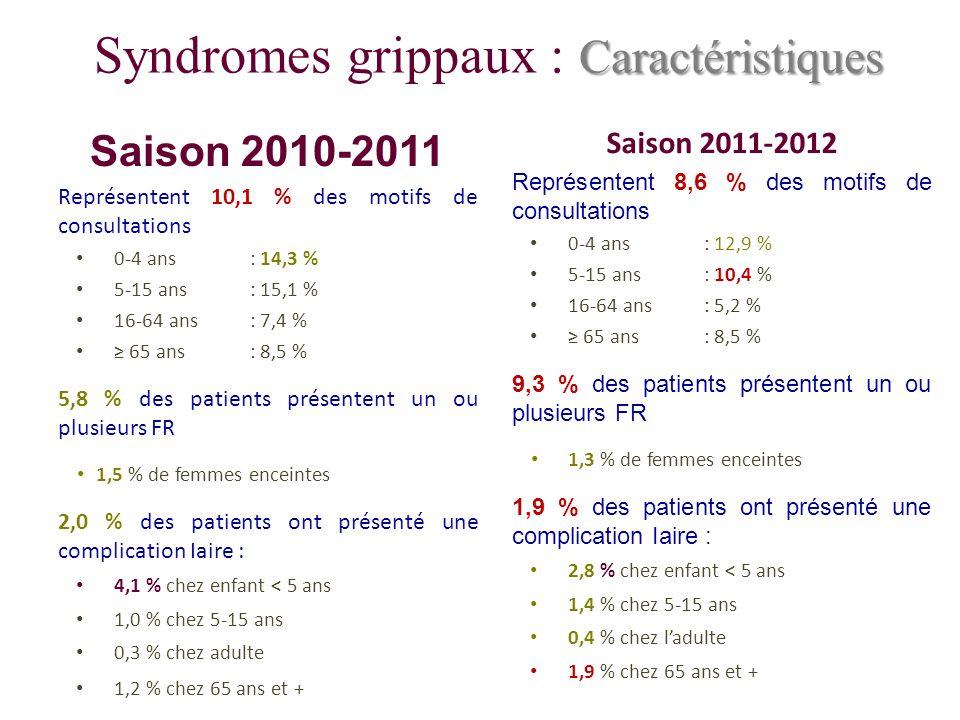 Caractéristiques Syndromes grippaux : Caractéristiques Saison 2010-2011 Représentent 10,1 % des motifs de consultations 0-4 ans: 14,3 % 5-15 ans: 15,1 % 16-64 ans : 7,4 % 65 ans : 8,5 % 5,8 % des patients présentent un ou plusieurs FR 1,5 % de femmes enceintes 2,0 % des patients ont présenté une complication Iaire : 4,1 % chez enfant < 5 ans 1,0 % chez 5-15 ans 0,3 % chez adulte 1,2 % chez 65 ans et + Saison 2011-2012 Représentent 8,6 % des motifs de consultations 0-4 ans: 12,9 % 5-15 ans: 10,4 % 16-64 ans: 5,2 % 65 ans : 8,5 % 9,3 % des patients présentent un ou plusieurs FR 1,3 % de femmes enceintes 1,9 % des patients ont présenté une complication Iaire : 2,8 % chez enfant < 5 ans 1,4 % chez 5-15 ans 0,4 % chez ladulte 1,9 % chez 65 ans et +