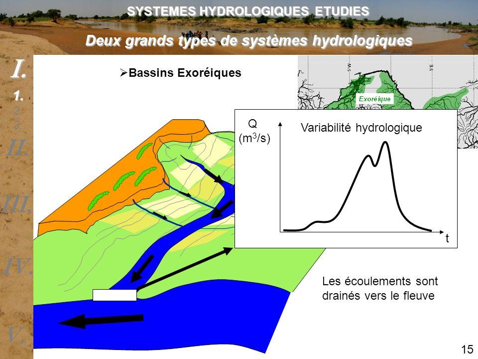Bassins Exoréiques Les écoulements sont drainés vers le fleuve Deux grands types de systèmes hydrologiques SYSTEMES HYDROLOGIQUES ETUDIES 15 Q (m 3 /s