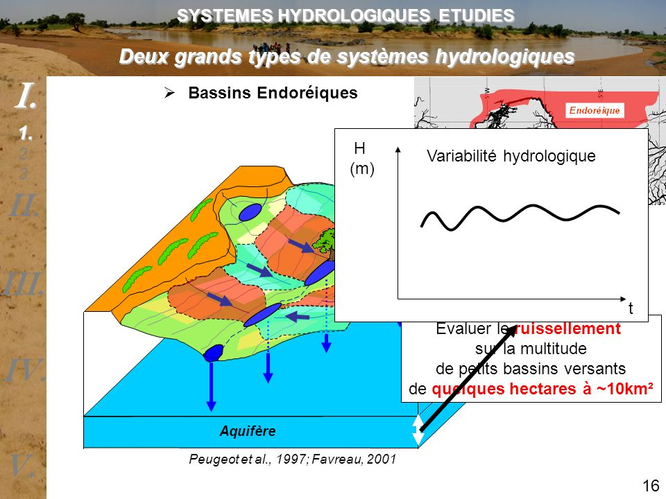 Aquifère Bassins Endoréiques Peugeot et al., 1997; Favreau, 2001 Evaluer le ruissellement sur la multitude de petits bassins versants de quelques hect
