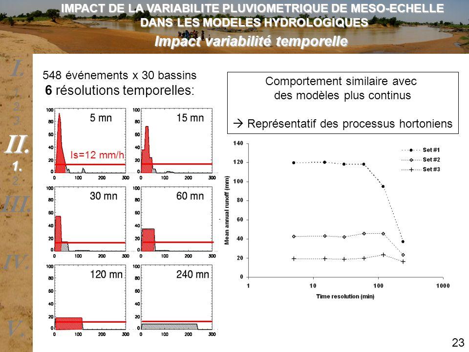 Impact variabilité temporelle 548 événements x 30 bassins 6 résolutions temporelles: Modèle hydrologique Evolution du ruissellement moyen annuel Is=12