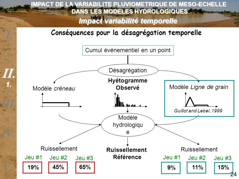 Impact variabilité temporelle Cumul événementiel en un point Hyétogramme Observé Désagrégation Modèle hydrologiqu e Ruissellement Modèle créneau Modèl