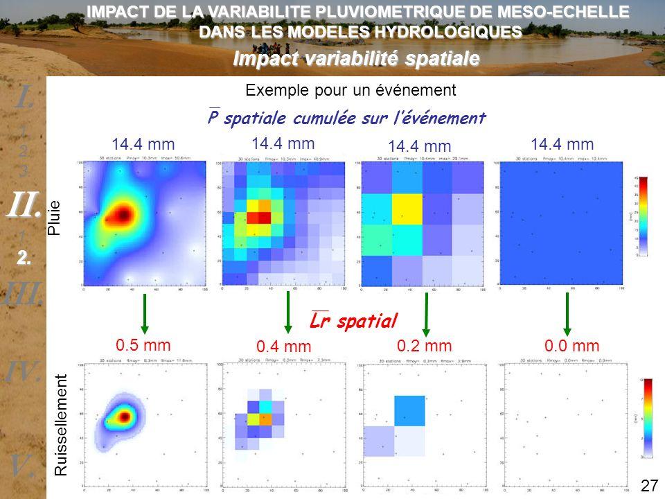 Impact variabilité spatiale P spatiale cumulée sur lévénement Lr spatial 14.4 mm 0.5 mm 0.4 mm 0.2 mm 0.0 mm Pluie Ruissellement Exemple pour un événe