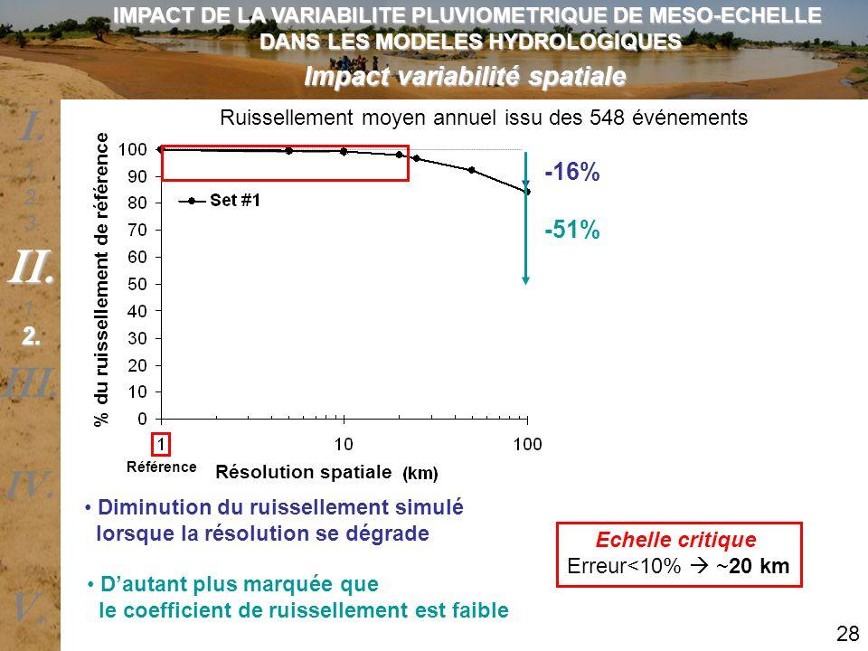 Impact variabilité spatiale Ruissellement moyen annuel issu des 548 événements Diminution du ruissellement simulé lorsque la résolution se dégrade Dau
