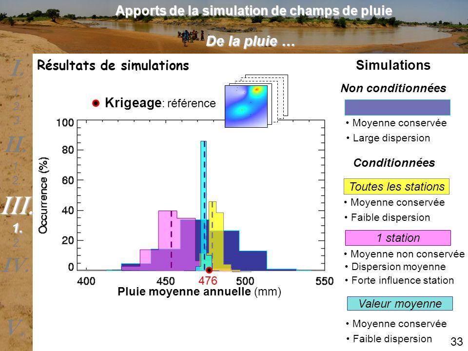 Résultats de simulations Pluie moyenne annuelle (mm) Krigeage : référence Moyenne conservée Large dispersion Toutes les stations Moyenne conservée Fai