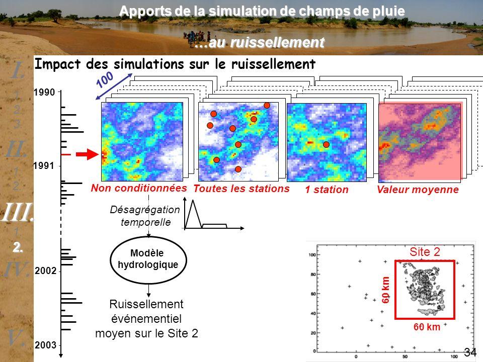 1990 1991 2002 2003 Non conditionnées Toutes les stations 1 stationValeur moyenne Impact des simulations sur le ruissellement 100 Site 2 60 km Modèle