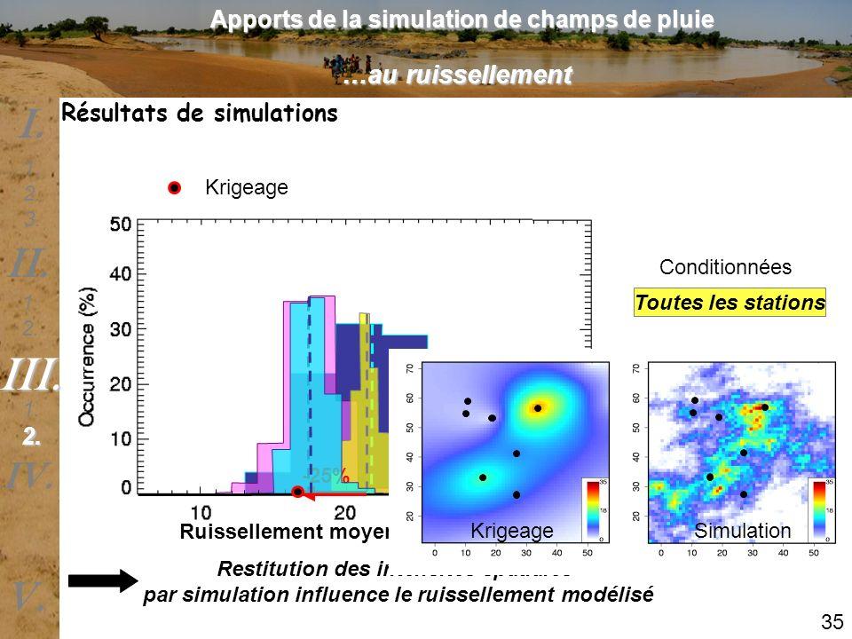 Ruissellement moyen annuel (mm) Krigeage Restitution des intensités spatiales par simulation influence le ruissellement modélisé 35 1 station Forte in
