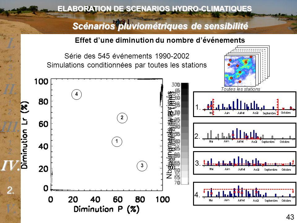 ELABORATION DE SCENARIOS HYDRO-CLIMATIQUES Scénarios pluviométriques de sensibilité Seuil dintensité P (mm) Nb événements supprimés Effet dune diminut