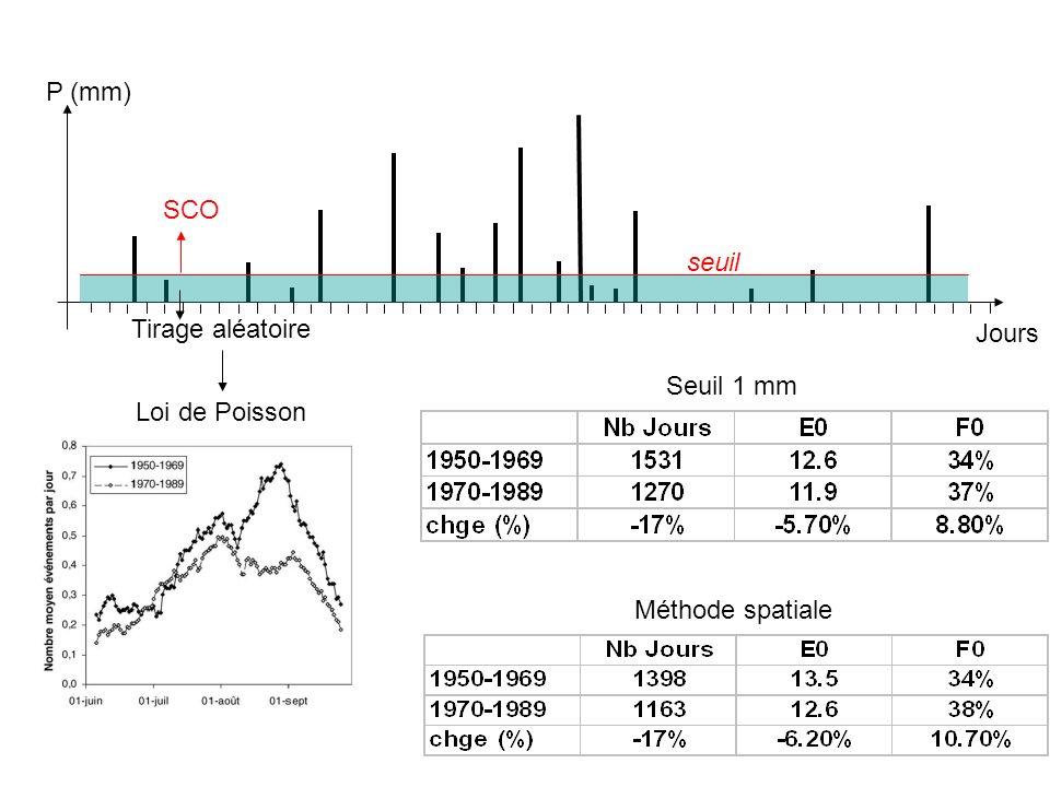 SCO Tirage aléatoire seuil Jours P (mm) Loi de Poisson Seuil 1 mm Méthode spatiale