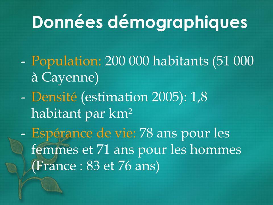 -Population: 200 000 habitants (51 000 à Cayenne) -Densité (estimation 2005): 1,8 habitant par km² -Espérance de vie: 78 ans pour les femmes et 71 ans
