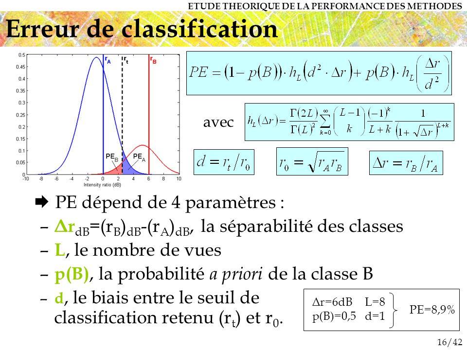 16/42 PE dépend de 4 paramètres : – Δr dB =(r B ) dB -(r A ) dB, la séparabilité des classes – L, le nombre de vues – p(B), la probabilité a priori de la classe B – d, le biais entre le seuil de classification retenu (r t ) et r 0.