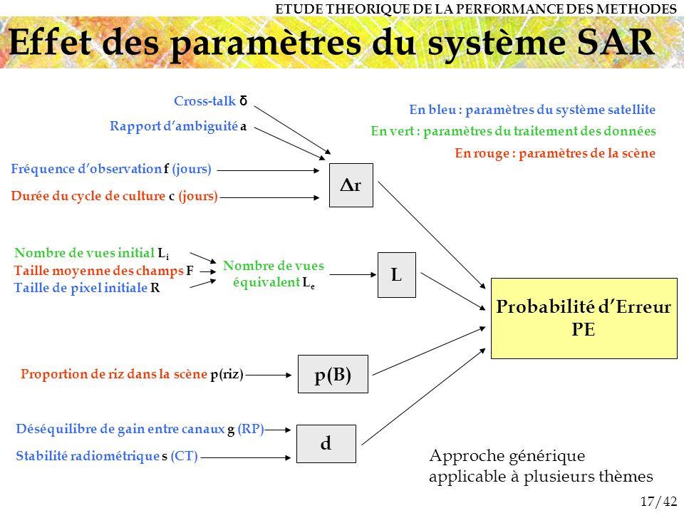 17/42 Effet des paramètres du système SAR Fréquence dobservation f (jours) Durée du cycle de culture c (jours) Probabilité dErreur PE p(B) d Nombre de vues initial L i Déséquilibre de gain entre canaux g (RP) Stabilité radiométrique s (CT) Rapport dambiguité a Proportion de riz dans la scène p(riz) ΔrΔr En bleu : paramètres du système satellite En vert : paramètres du traitement des données En rouge : paramètres de la scène Taille moyenne des champs F Taille de pixel initiale R L Nombre de vues équivalent L e Cross-talk δ ETUDE THEORIQUE DE LA PERFORMANCE DES METHODES Approche générique applicable à plusieurs thèmes