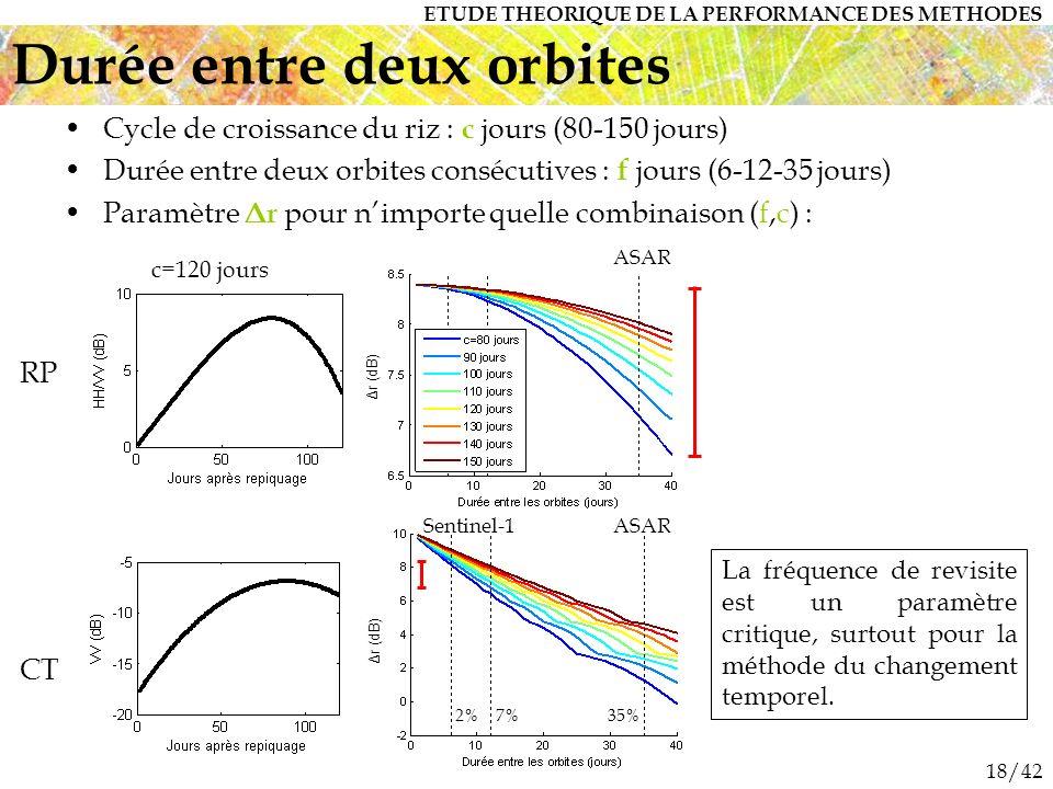 18/42 Durée entre deux orbites Cycle de croissance du riz : c jours (80-150 jours) Durée entre deux orbites consécutives : f jours (6-12-35 jours) Paramètre Δr pour nimporte quelle combinaison (f,c) : La fréquence de revisite est un paramètre critique, surtout pour la méthode du changement temporel.