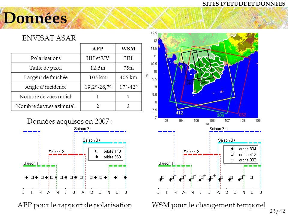 23/42 Données APPWSM PolarisationsHH et VVHH Taille de pixel12,5m75m Largeur de fauchée105 km405 km Angle dincidence19,2°-26,7°17°-42° Nombre de vues radial17 Nombre de vues azimutal23 ENVISAT ASAR APP pour le rapport de polarisationWSM pour le changement temporel SITES DETUDE ET DONNEES Données acquises en 2007 :
