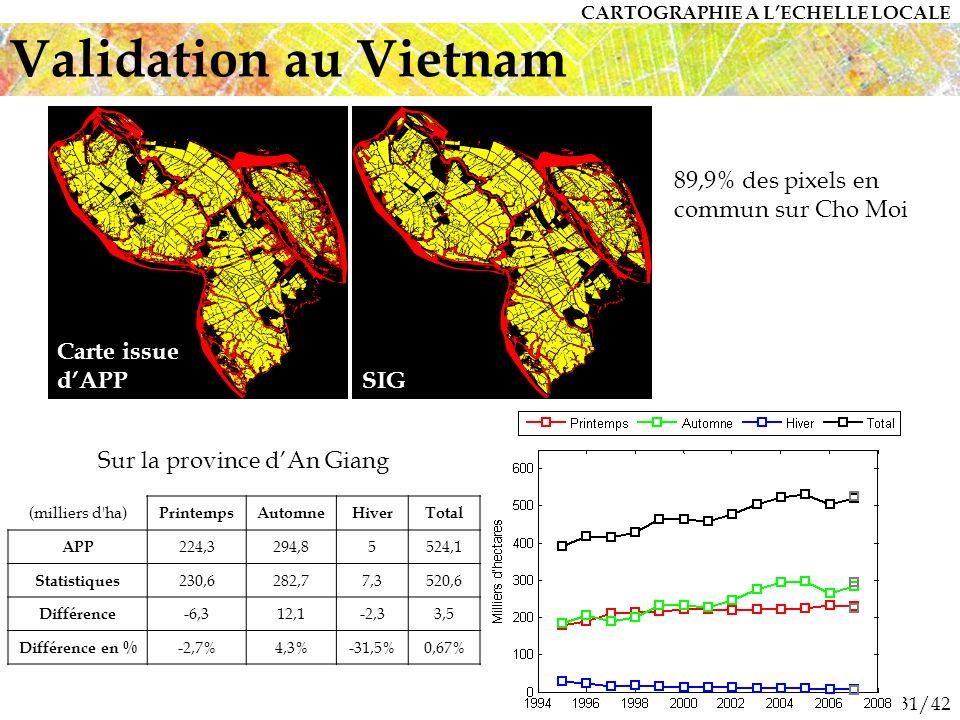 31/42 Validation au Vietnam (milliers d ha) PrintempsAutomneHiverTotal APP 224,3294,85524,1 Statistiques 230,6282,77,3520,6 Différence -6,312,1-2,33,5 Différence en % -2,7%4,3%-31,5%0,67% 89,9% des pixels en commun sur Cho Moi Sur la province dAn Giang Carte issue dAPP SIG CARTOGRAPHIE A LECHELLE LOCALE