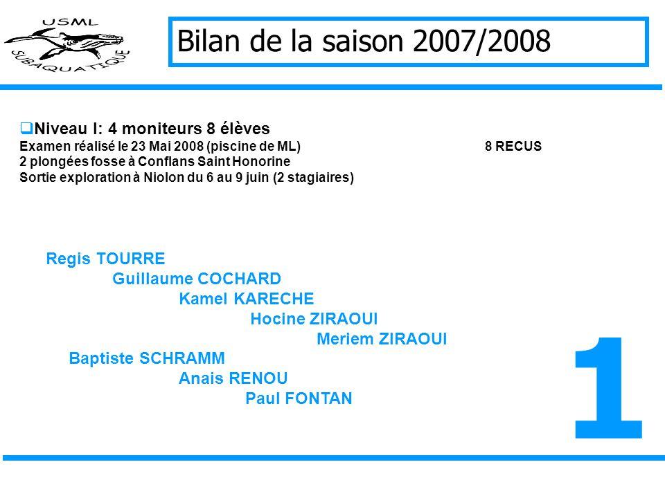 Bilan de la saison 2007/2008 Niveau I: 4 moniteurs 8 élèves Examen réalisé le 23 Mai 2008 (piscine de ML)8 RECUS 2 plongées fosse à Conflans Saint Honorine Sortie exploration à Niolon du 6 au 9 juin (2 stagiaires) Regis TOURRE Guillaume COCHARD Kamel KARECHE Hocine ZIRAOUI Meriem ZIRAOUI Baptiste SCHRAMM Anais RENOU Paul FONTAN 1