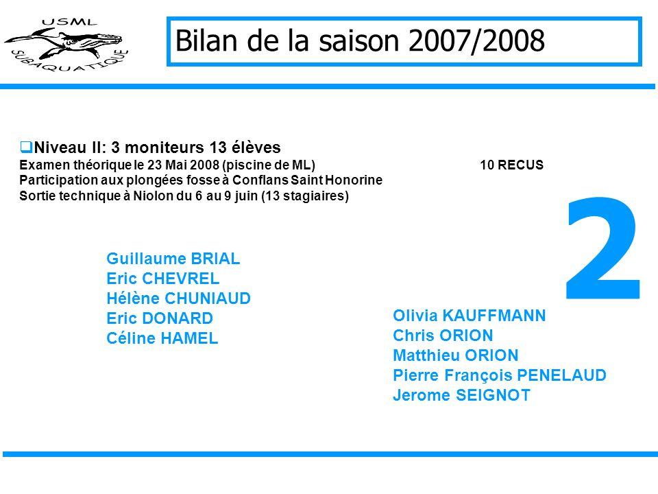 Bilan de la saison 2007/2008 Niveau I: 4 moniteurs 8 élèves Examen réalisé le 23 Mai 2008 (piscine de ML)8 RECUS 2 plongées fosse à Conflans Saint Hon