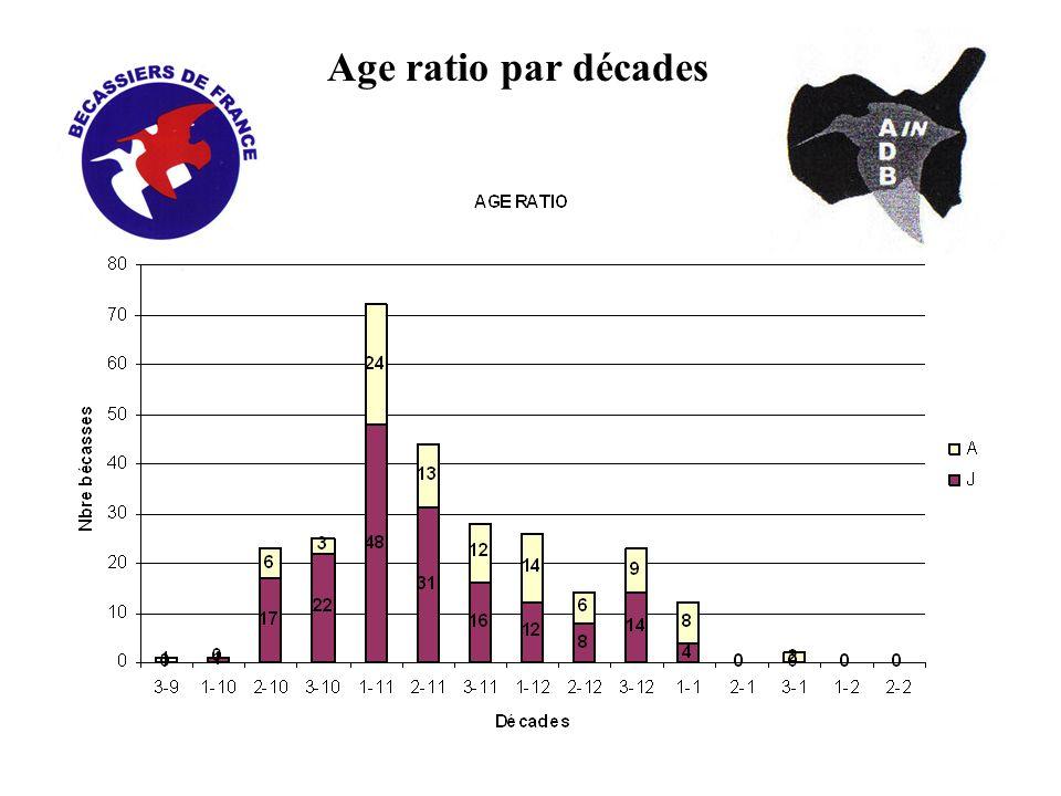 Age ratio par décades
