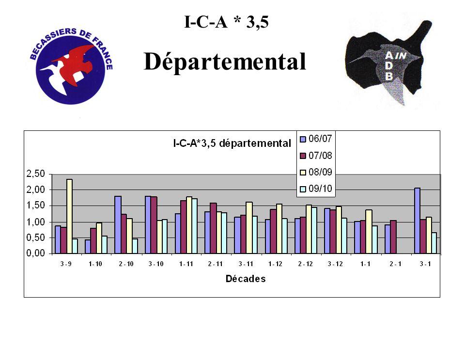I-C-A par Zones Zone 1: Plaine 234 sorties, 886 heures, 289 vues Zone 2: Piedmont < à 700m 351 sorties, 1130 heures, 439 vues Zone 3: Montagne > à 700m 218 sorties, 793.75 heures, 223 vues