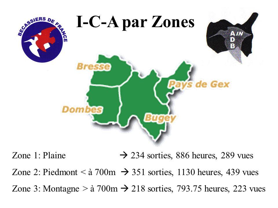 I-C-A par Zones Zone 1: Plaine 234 sorties, 886 heures, 289 vues Zone 2: Piedmont < à 700m 351 sorties, 1130 heures, 439 vues Zone 3: Montagne > à 700