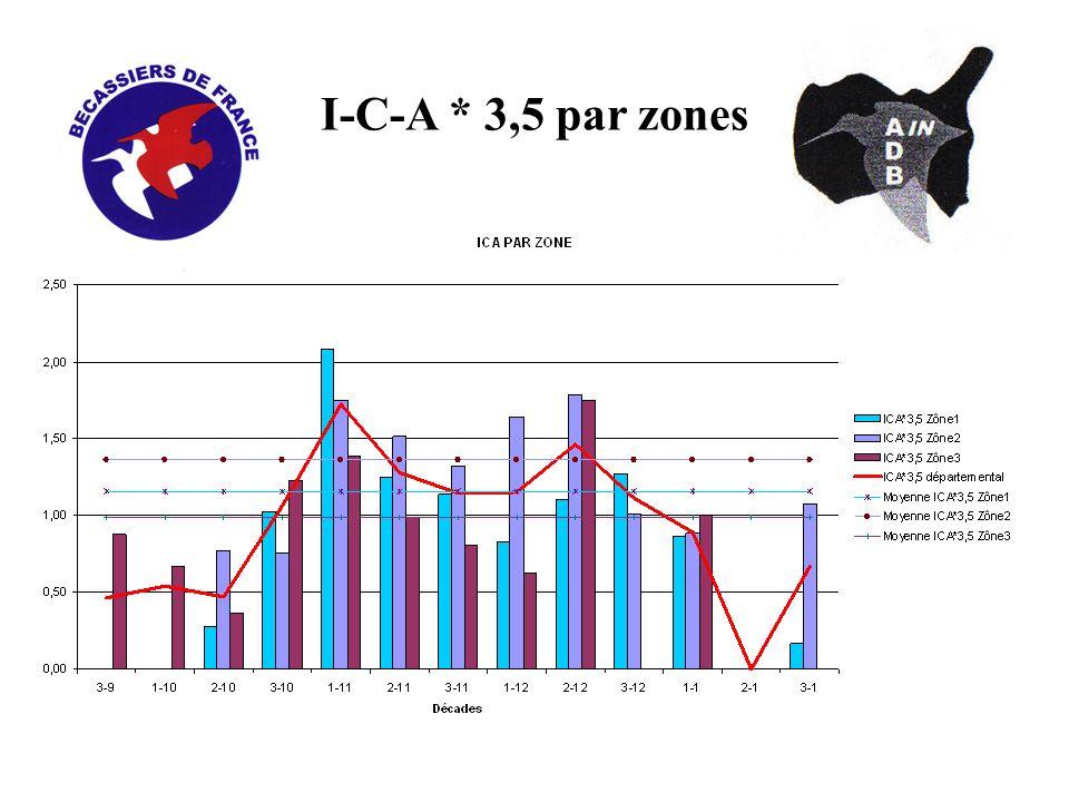 I-C-A * 3,5 par zones