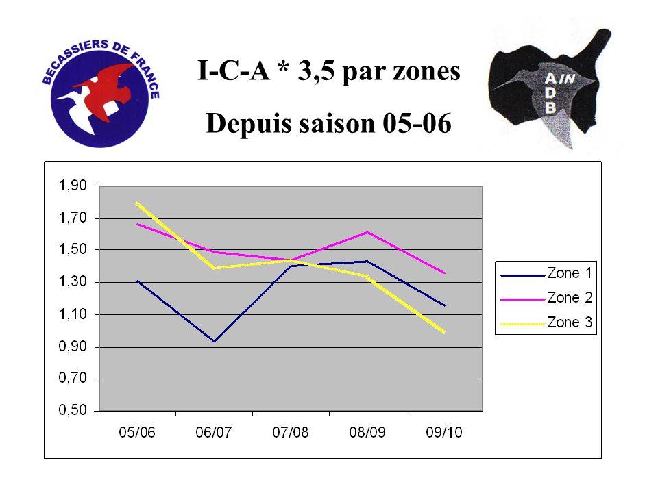 I-C-A * 3,5 par zones Depuis saison 05-06
