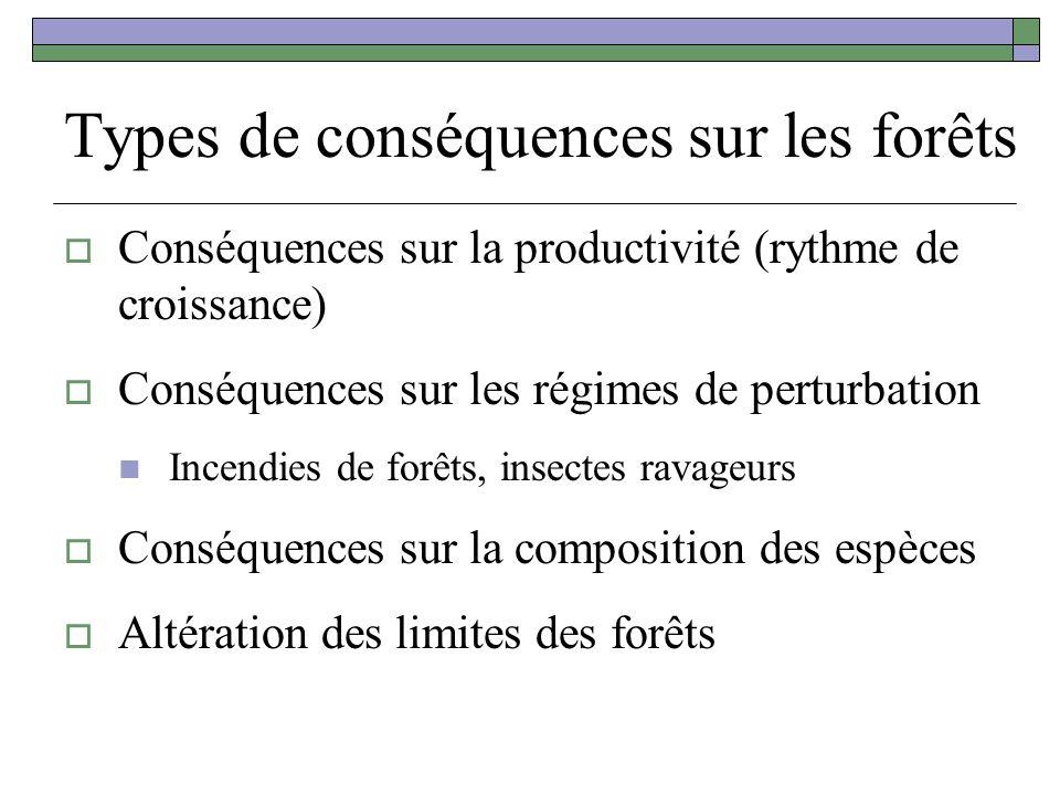 Types de conséquences sur les forêts Conséquences sur la productivité (rythme de croissance) Conséquences sur les régimes de perturbation Incendies de forêts, insectes ravageurs Conséquences sur la composition des espèces Altération des limites des forêts