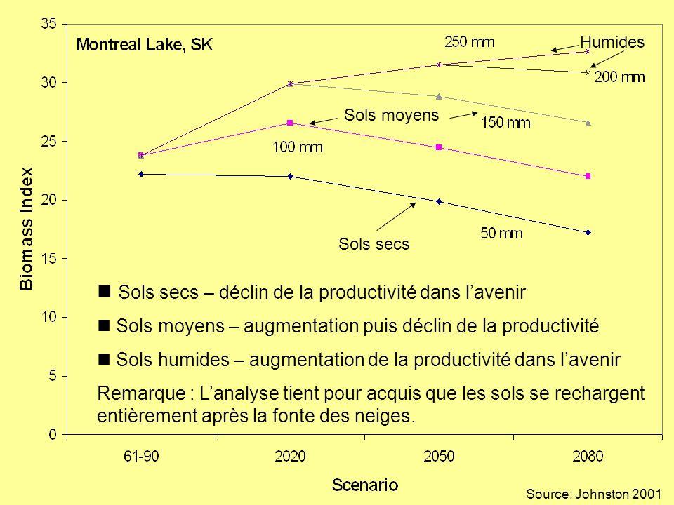 Sols secs – déclin de la productivité dans lavenir Sols moyens – augmentation puis déclin de la productivité Sols humides – augmentation de la productivité dans lavenir Remarque : Lanalyse tient pour acquis que les sols se rechargent entièrement après la fonte des neiges.