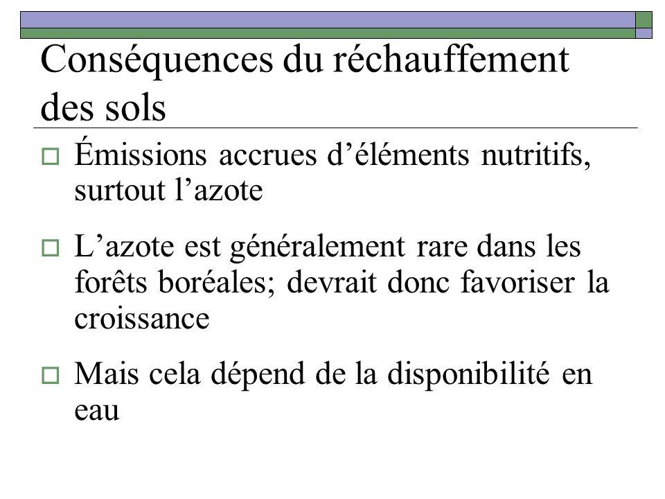 Conséquences du réchauffement des sols Émissions accrues déléments nutritifs, surtout lazote Lazote est généralement rare dans les forêts boréales; de
