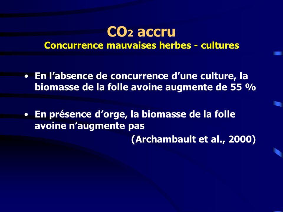 CO 2 accru Concurrence mauvaises herbes - cultures En labsence de concurrence dune culture, la biomasse de la folle avoine augmente de 55 % En présenc