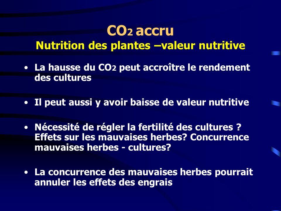 CO 2 accru Nutrition des plantes –valeur nutritive La hausse du CO 2 peut accroître le rendement des cultures Il peut aussi y avoir baisse de valeur n