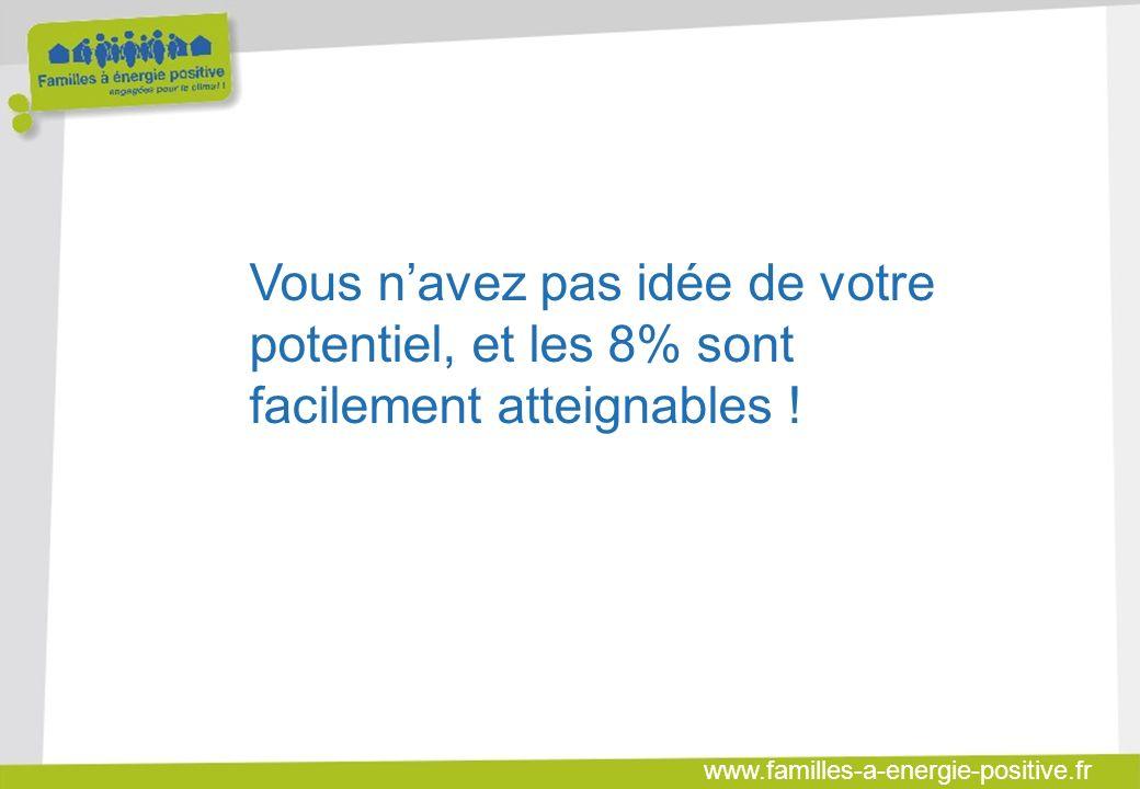 www.familles-a-energie-positive.fr Vous navez pas idée de votre potentiel, et les 8% sont facilement atteignables !