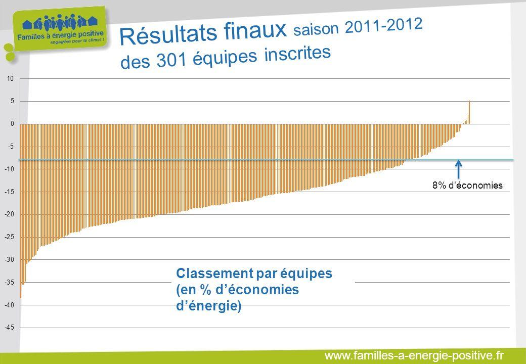 www.familles-a-energie-positive.fr Résultats finaux saison 2011-2012 des 301 équipes inscrites 8% déconomies Classement par équipes (en % déconomies dénergie)