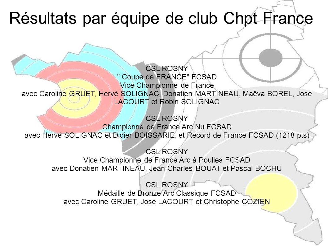 Résultats par équipe de club Chpt France ANC_93