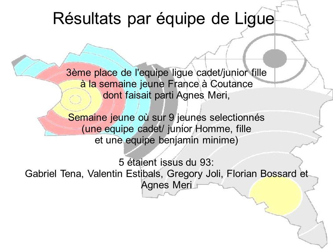 Résultats par équipe de club Chpt France CSL ROSNY Coupe de FRANCE FCSAD Vice Championne de France avec Caroline GRUET, Hervé SOLIGNAC, Donatien MARTINEAU, Maëva BOREL, José LACOURT et Robin SOLIGNAC CSL ROSNY Championne de France Arc Nu FCSAD avec Hervé SOLIGNAC et Didier BOISSARIE, et Record de France FCSAD (1218 pts) CSL ROSNY Vice Championne de France Arc à Poulies FCSAD avec Donatien MARTINEAU, Jean-Charles BOUAT et Pascal BOCHU CSL ROSNY Médaille de Bronze Arc Classique FCSAD avec Caroline GRUET, José LACOURT et Christophe COZIEN
