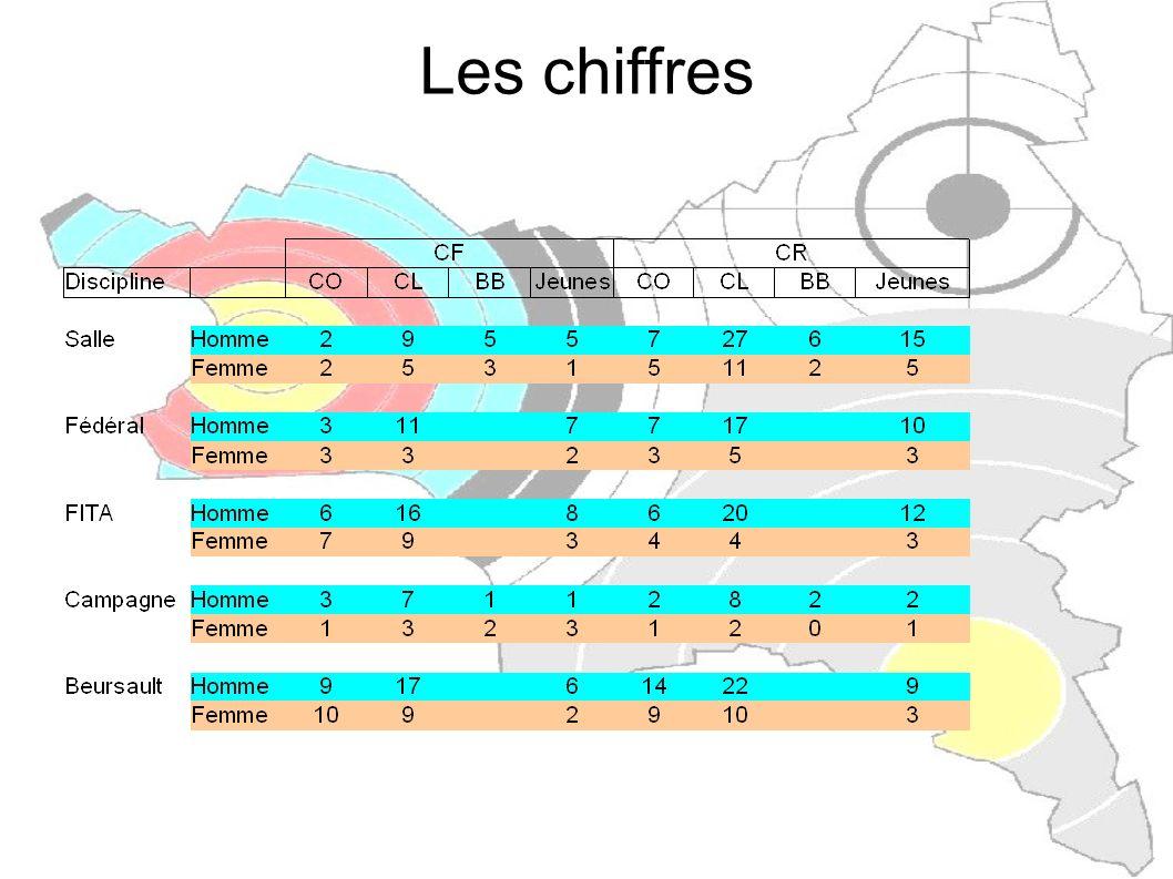 Les clubs engagés en tir par équipe DR Campagne Archerie Nocéenne Club 93 (Neuilly-sur-Marne) Tir à l arc – C.S.L.